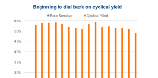 cyclical yield stocks exposure declining year 2018