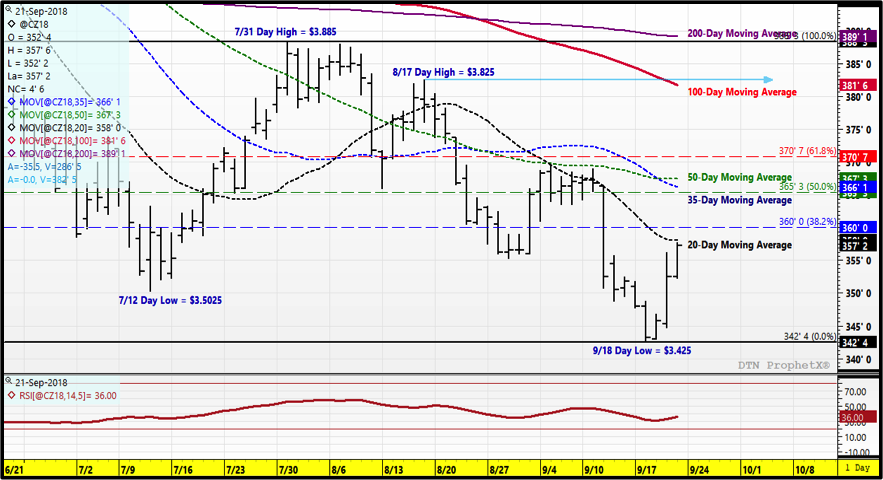 december corn futures trading analysis chart trends prices_24 september