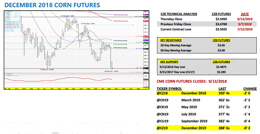 december corn futures trading analysis data market chart_14 september