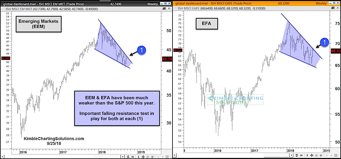 msci emerging markets eem eafe stock chart bullish reversal pattern_october 2018