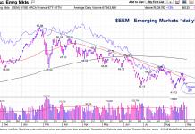 emerging markets etf bearish decline chart_eem_september 4
