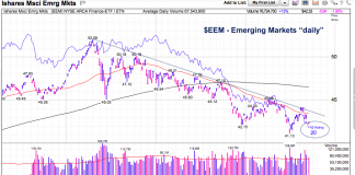 emerging markets etf bearish decline chart_eem_september 4