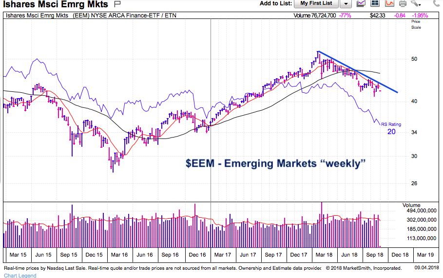 emerging markets etf eem weekly stock chart decline_year 2018