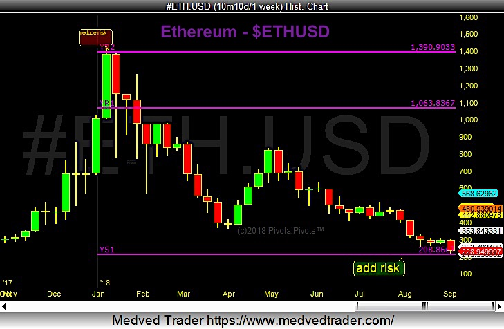 ethereum price support buy target pivots crypto currency chart_september 7