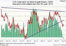 gold chart commitment of traders positions september 14 analysis