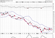 gold bollinger bands squeeze_gld trading chart_25 september