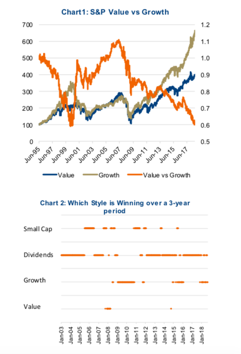 growth vs value investment styles strategies performance graphic_20 year study