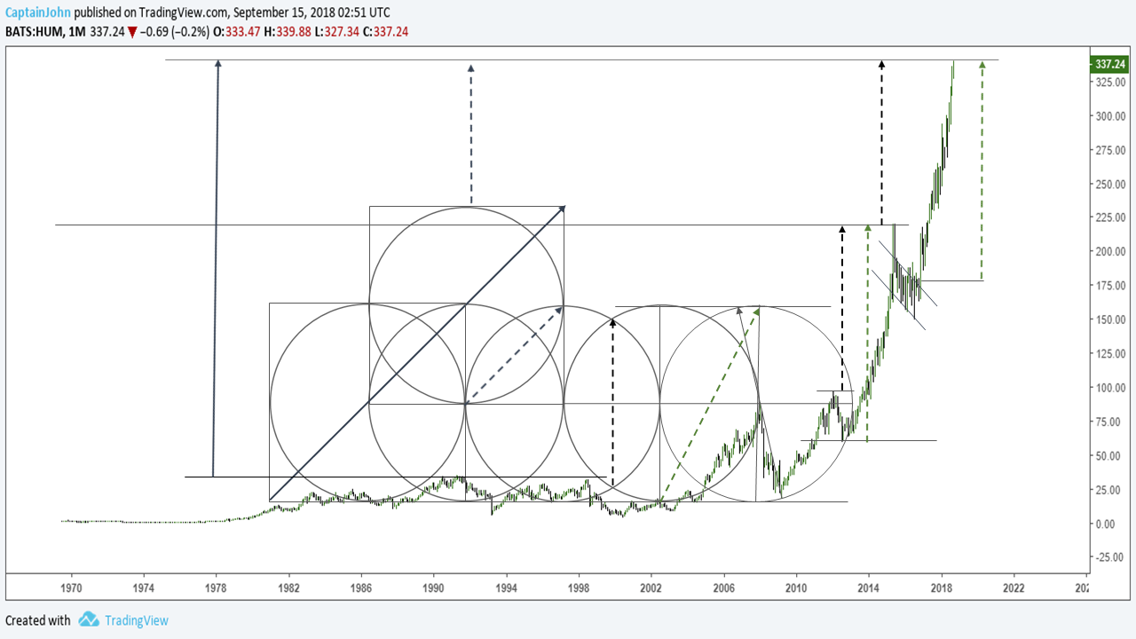 humana stock chart trading price targets chart september 24
