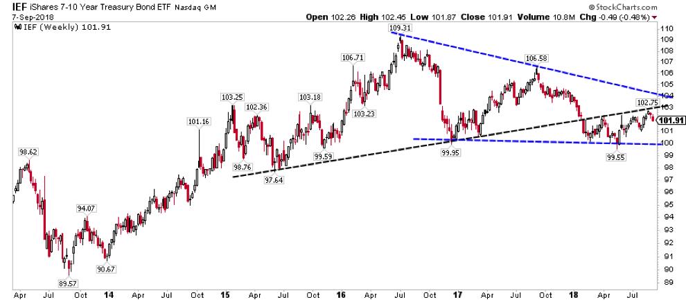 ief treasury bond etf trading chart analysis outlook investors