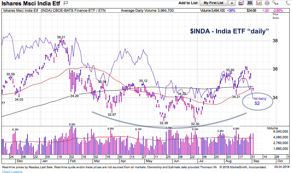 india etf trading chart analysis emerging markets inda_september 4