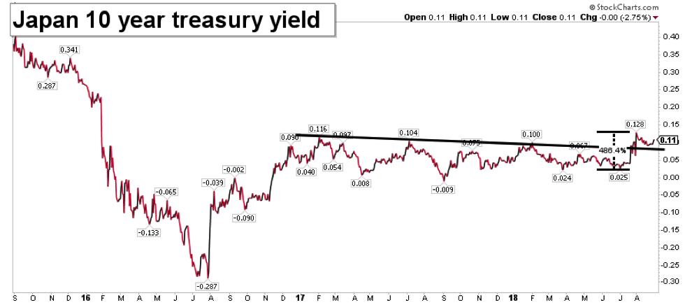 japan 10 year treasury yield chart analysis_year 2018 bearish