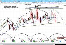 kla tencor stock research klac investing outlook bearish topping_september
