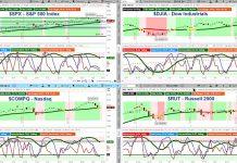 major stock market indices trading analysis_week september 10
