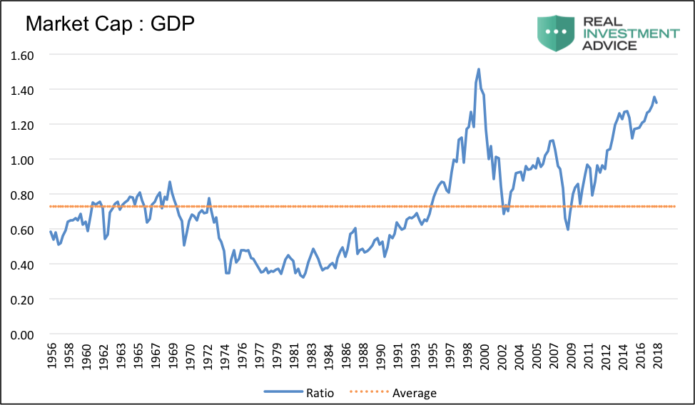market cap to gdp stock market chart analysis