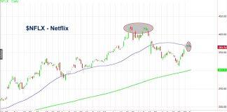 netflix stock chart analysis nflx top_4 september 2018