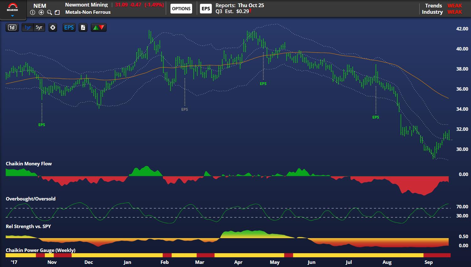 newmont mining stock chart analysis metals rally over bearish_september 26