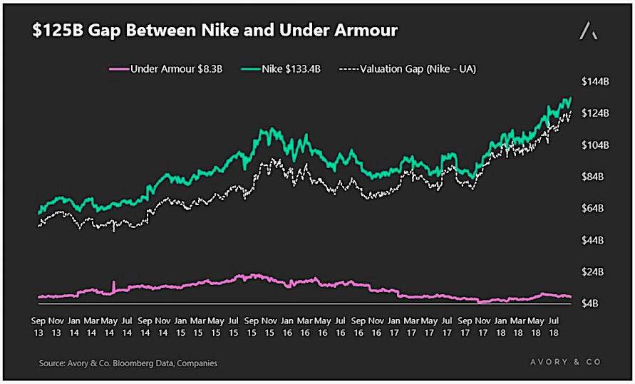 nike under armour market cap valuation stocks investing chart_year 2018