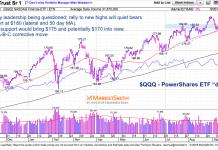 qqq nasdaq 100 etf stock chart analysis investing pullback correction september