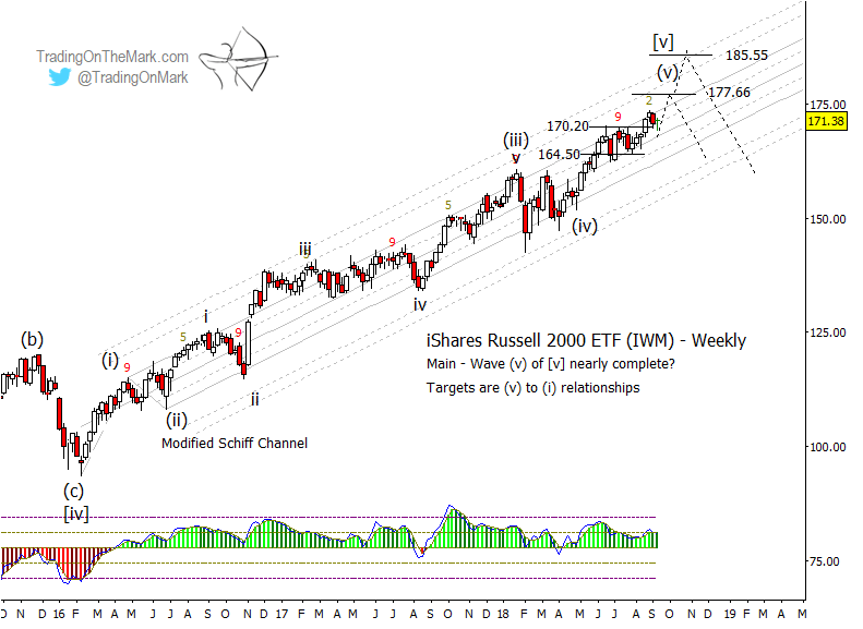 russell 2000 etf elliott wave price targets iwm chart_end year 2018