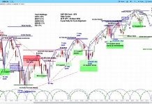 s&p 500 index stock market correction chart forecast_week september 17