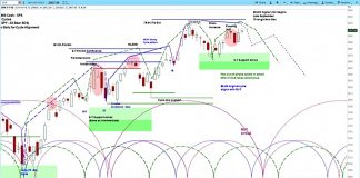 sp 500 index stock market cycle forecast chart outlook_week september 24