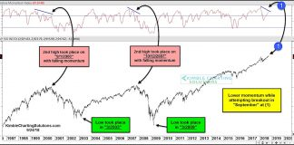 s&p 500 index stock market tops divergence momentum history_october 2018