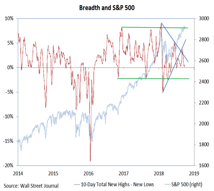 S&P 500 Weekly Outlook: Stay Alert For Market ...