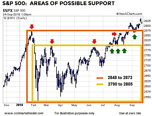 s&p 500 pullback correction price levels support chart_october 2018