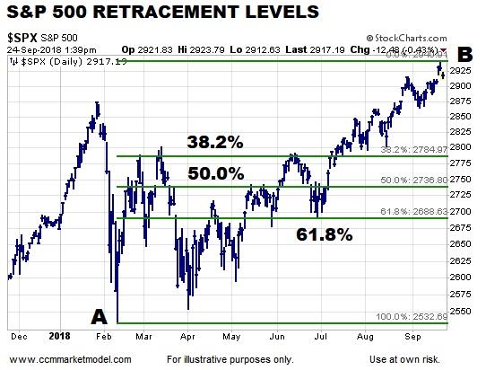 s&p 500 pullback lower fibonacci price support levels chart