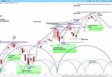 s&p 500 stock market correction forecast outlook chart investing september