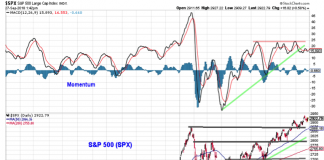 stock market breadth chart bearish weakness chart september 28