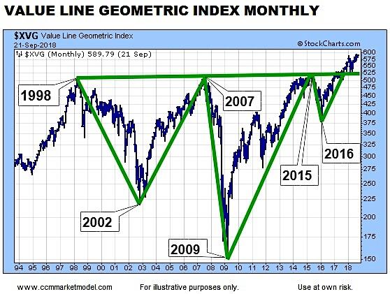 stock market bullish breakout highs chart_long term history