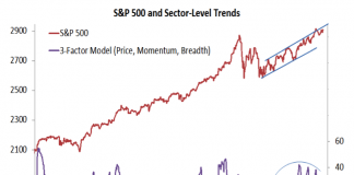 stock market indexes sector trends investing analysis week september 21