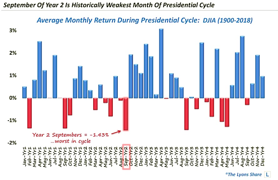 stock market presidential cycle september weakness chart_investing