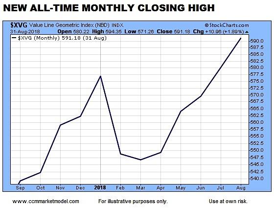 stock market trend higher long term bull market chart