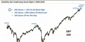 stock market volatility divergence history record september year 2018