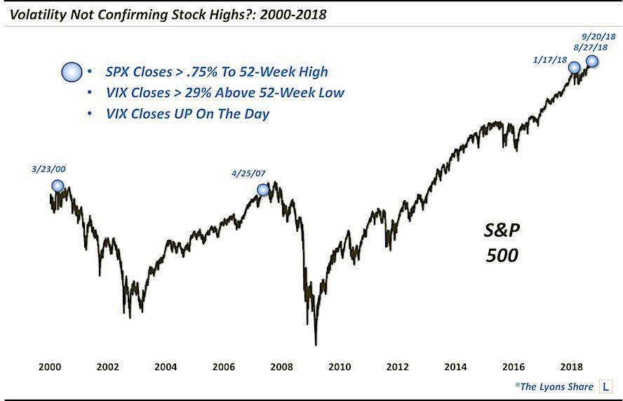 stock market volatility divergence history record september year 2018