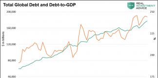 total global debt vs debt to gdp chart bearish economy data_2003 through 2018 by year