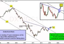 us dollar to gold price ratio chart critical precious metals_september 2018