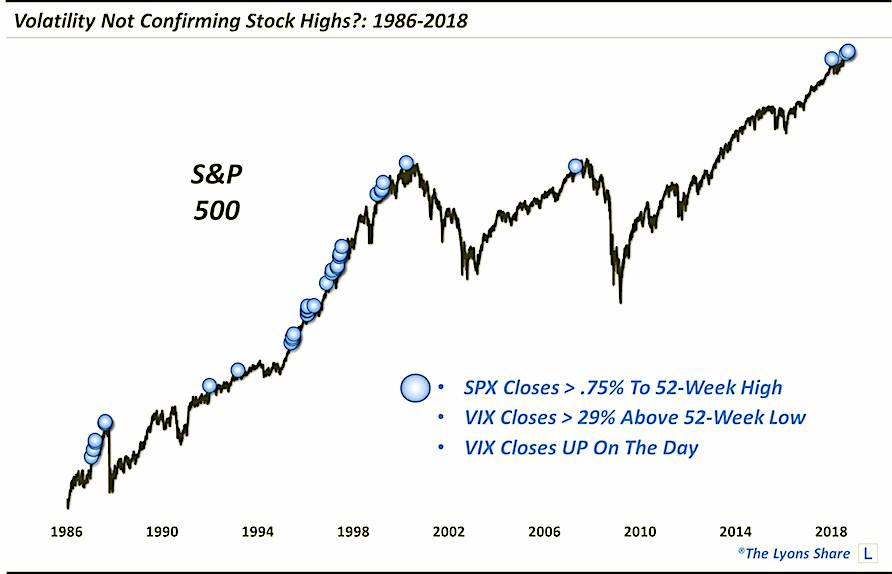 vix volatility index non confirmation stock market highs_21 september 2018