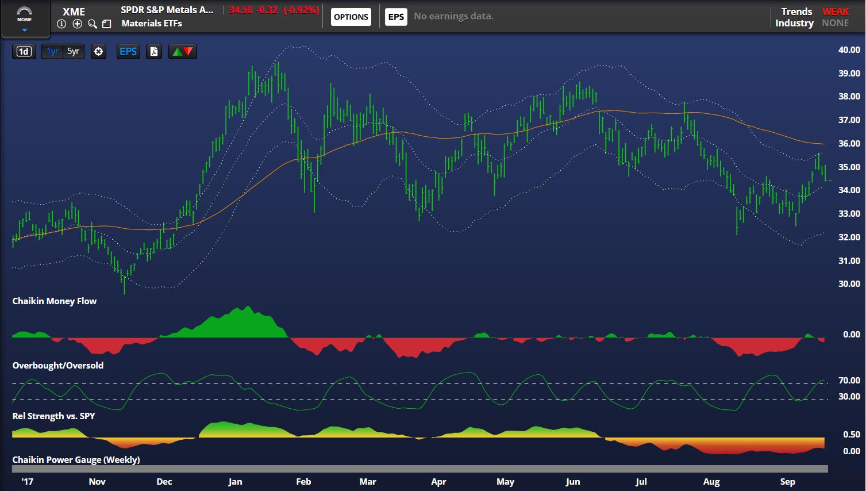 xme metals mining sector stock chart rally over bearish analysis_september 26