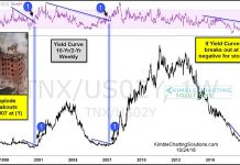 10 2 year yield curve breakout concern investing stock maret correction chart_october 25
