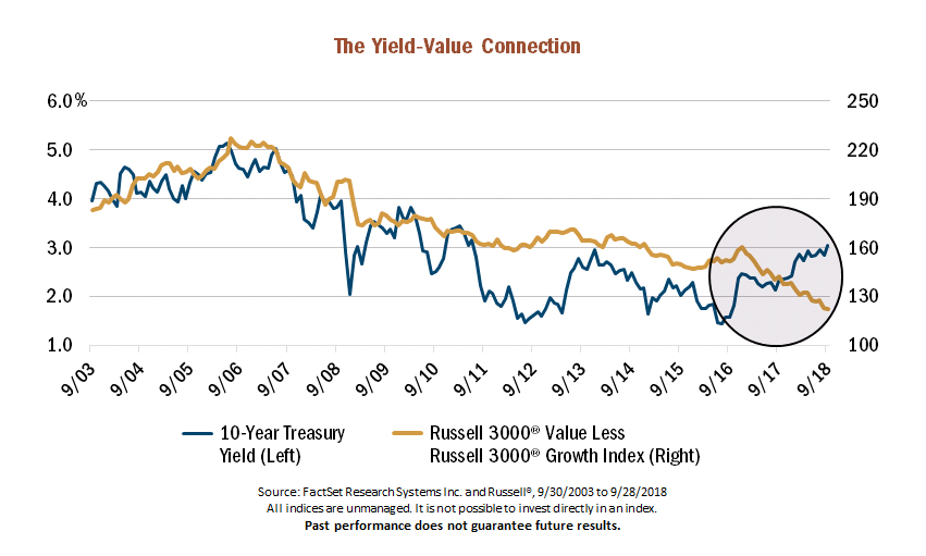 10 year treasury bond yield correlation to value stocks chart_year 2018