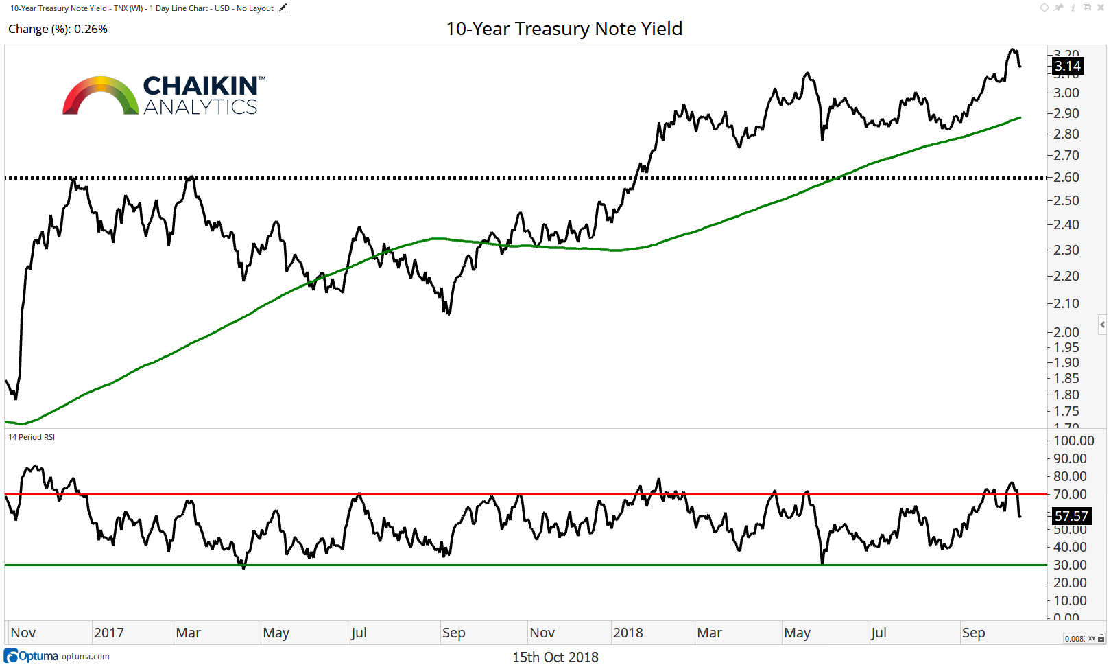 10 year treasury note yield analysis highs market top october