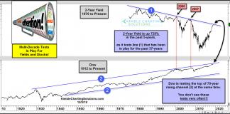 2 year treasury bond yield higher spikes stock market tops history chart