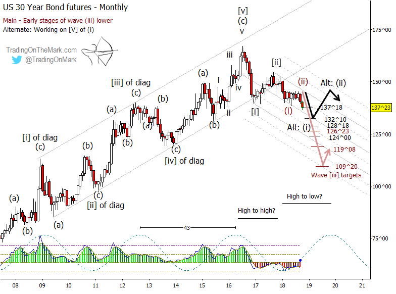 30 year us treasury bond note trading targets lower chart_investing year 2018_october 25