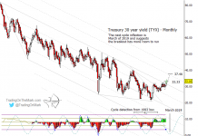 30 year us treasury yield elliott wave higher targets chart_october 24
