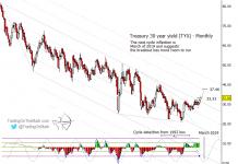 30 year us treasury yield elliott wave higher targets chart_october 24