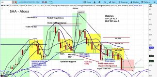 alcoa stock investing forecast aa chart correction target october
