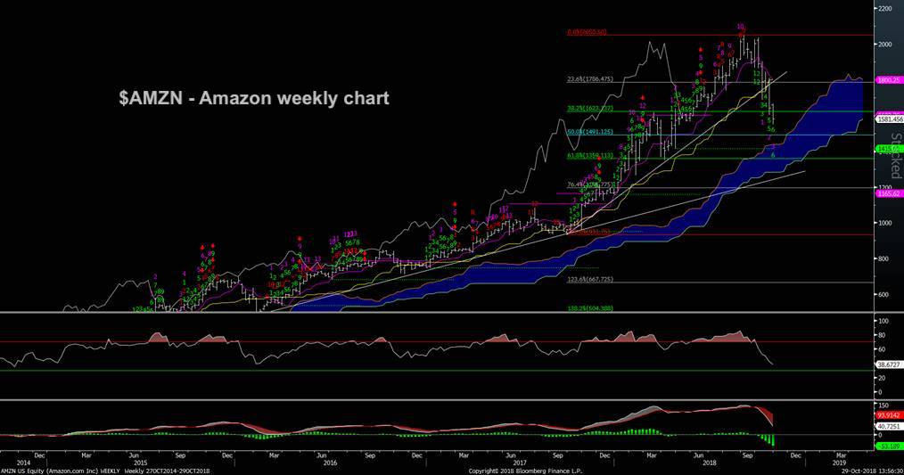 Amazon S Amzn Steep Stock Decline Where S The Bottom See It Market